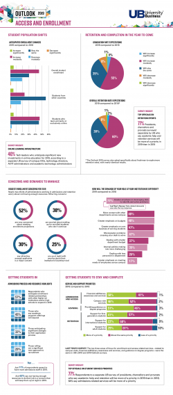 Results of Outlook on 2019 survey of campus admissions and retention leaders