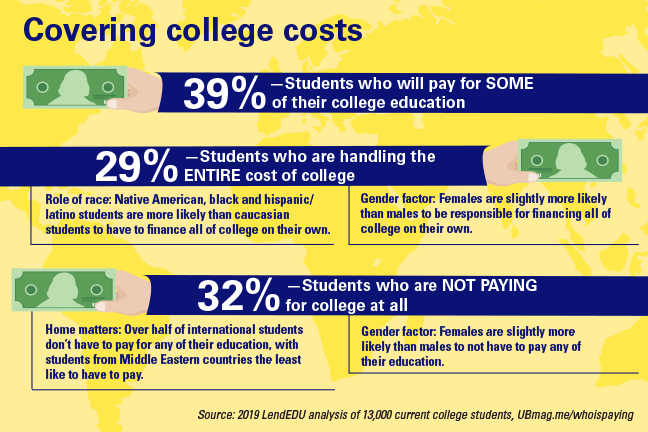 College and university leaders can create a diverse and inclusive campus by re-examining data that shows who is paying for college.