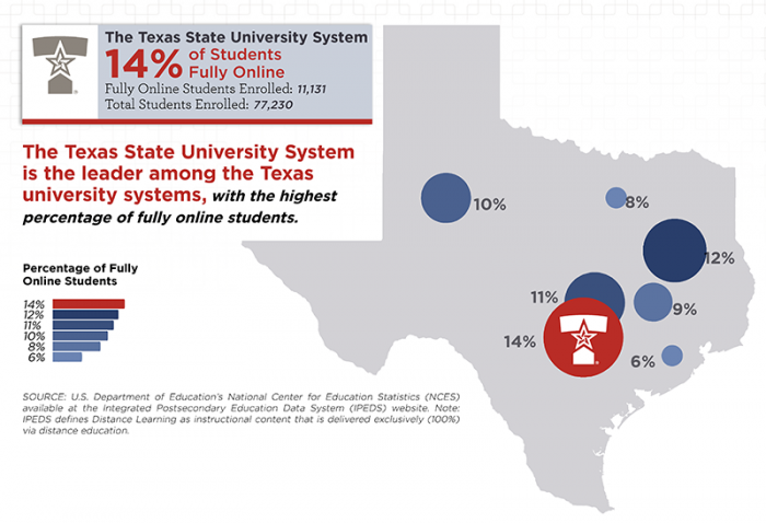 With the help of a chief administrator in online learning, the Texas State University System has the highest percentage of fully online students.