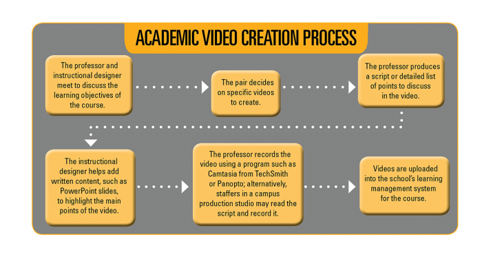Click for a look at the 6 steps involved in creating academic videos