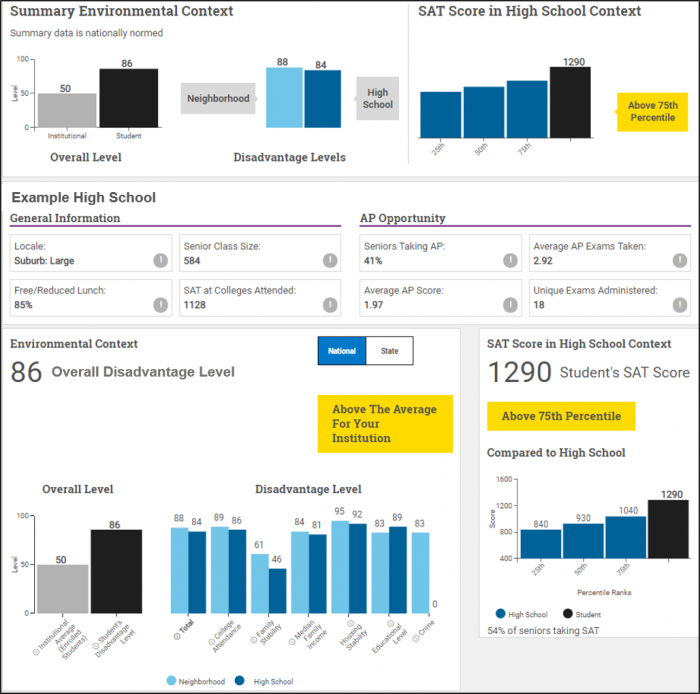 An example of what the SAT's Environmental Context Dashboard looks like to a college admissions officer.