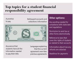 Top topics for a student financial responsibility agreement (click on infographic to enlarge)