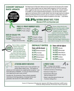 Cohort default rate update (click on infographic to enlarge)