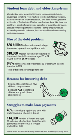 Student loan debt and older Americans (click on the infographic to enlarge)