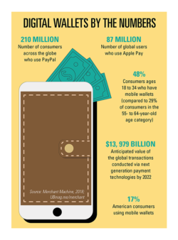 Digital wallets by the numbers (click on the infographic to enlarge)