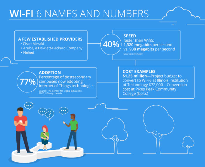 Wi-Fi 6 names and numbers (click on graphic to enlarge)
