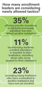How many enrollment leaders are considering newly allowed tactics? (Data from EAB; click to enlarge infographic.)