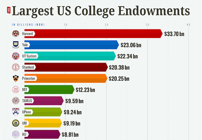 From 2010 to 2018, the value of the 20 largest university endowments grew at an average annual rate of 7.6%. (DegreeQuery)