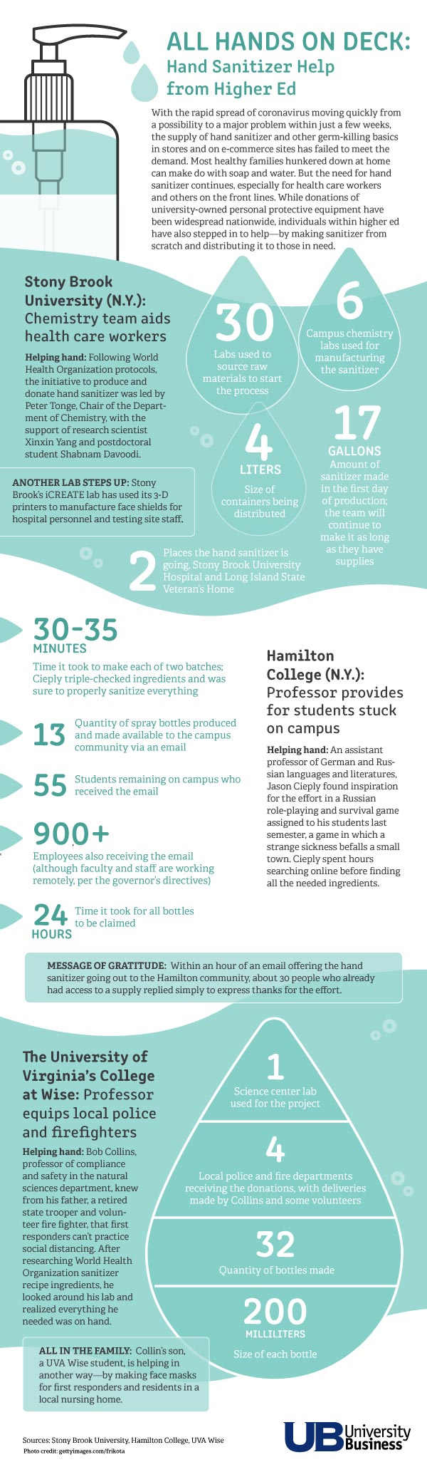 ALL HANDS ON DECK—Hand sanitizer help from higher ed <br /> (click on infographic to enlarge)