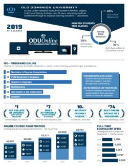 Of Old Dominion University's 24,000 students, 27% take all their courses online while another 30% take at least one class virtually. (Click to enlarge infographic)