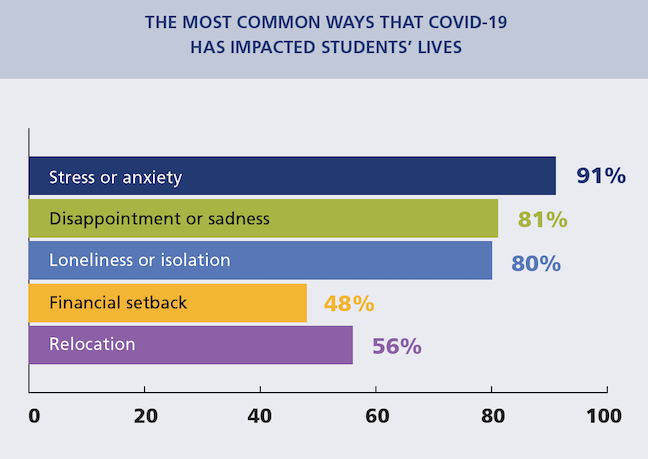In a mental health survey, students reported high levels of stress and anxiety, disappointment and sadness, and loneliness and isolation while campuses are closed. (Graphic by Active Minds)