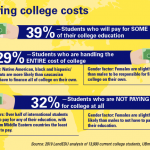 Survey sheds light on who exactly is paying for college